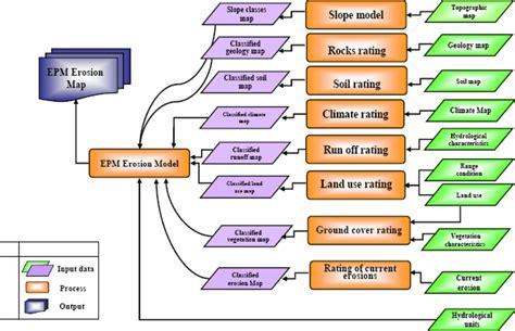 Epm Model epm model for soil erosion scientific diagram