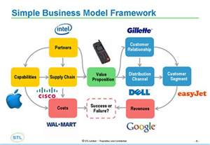business model need a new way to make money think business models whattheythink