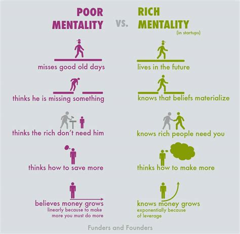 the vs the south wealth rich vs poor quotes quotesgram