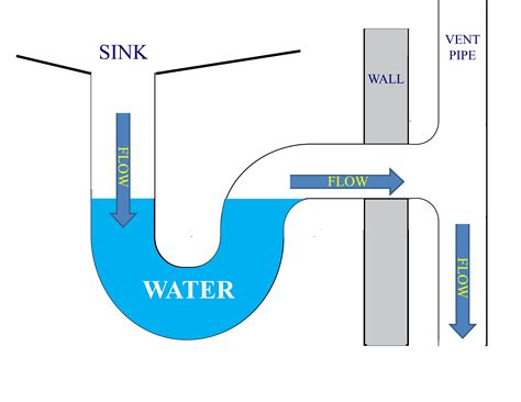 Plumbing Traps And Vents by Sewer Odours In Your House Get The P Trap Fundamentals