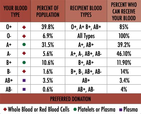 Your Blood Type For Consideration Pinterest Blood Blood Type Pictures