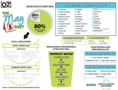 Droz 10 Detox Foods by The May Diet One Sheet The Dr Oz Show