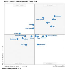 Experian Address Lookup Experian Data Quality Positioned In Gartner S 2014 Magic Quadrant For Data Quality
