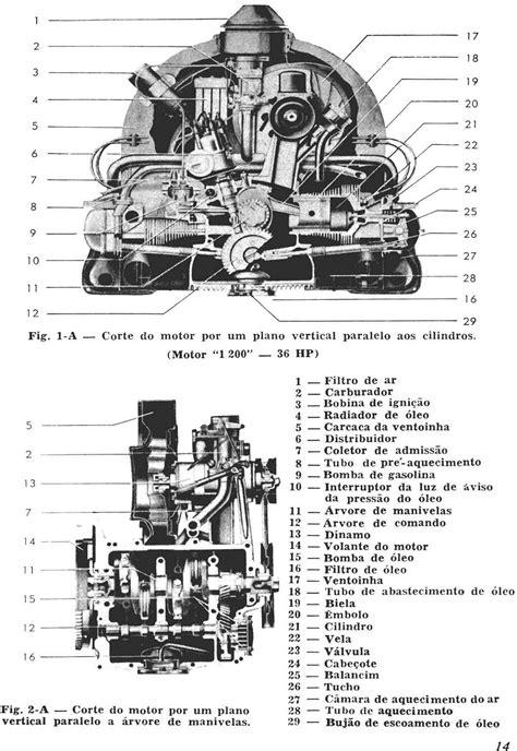 Fuskeiros de Estação: Durabilidade do Motor VW a ar