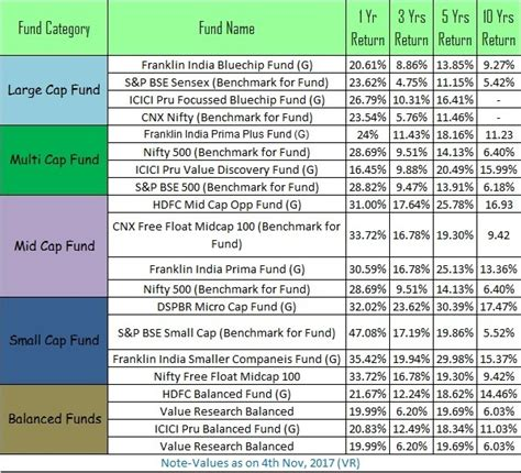 best 10 funds to invest in india for 2014 what are the best funds for sip in india starting