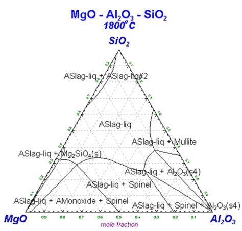 mgo al2o3 sio2 phase diagram mgo al2o3 sio2 performance parameters pictures