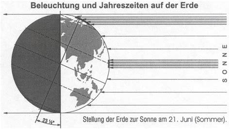 xiaojia helle solar angetriebene scheinwerfer led - Beleuchtung Und Jahreszeiten Auf Der Erde