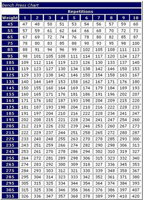weight bench workout chart bench press chart