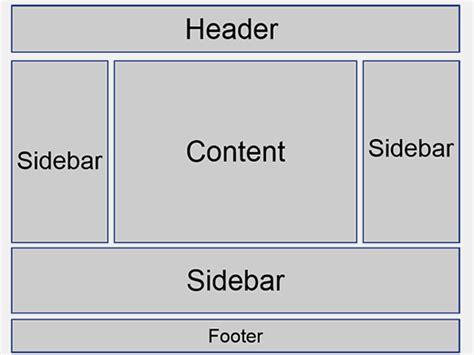 wordpress article layout what is a sidebar in wordpress