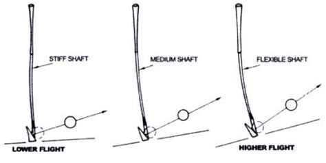 shaft stiffness swing speed how to find the right flex shaft for your golf clubs