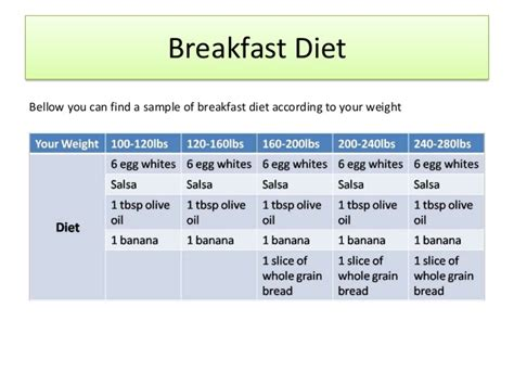 diet plan for breakfast lunch and dinner weight loss
