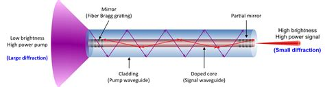laser pointer diode wiring diagram laser diagram