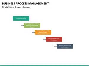 process management template business process management powerpoint template sketchbubble