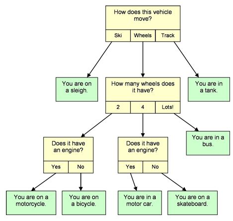 expert system data structure diagram data get free image about wiring