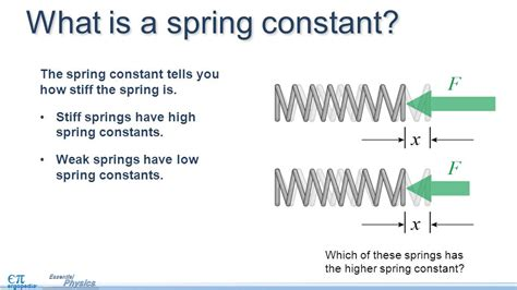 what is spring spring constant equations jennarocca