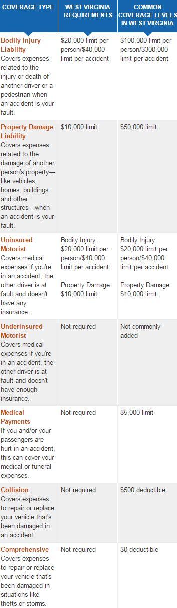 car insurance   cheap car insurance in virginia   Top 10
