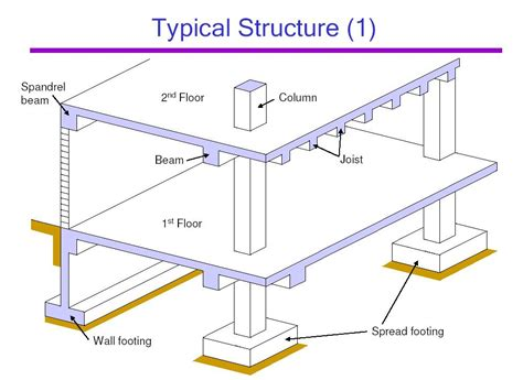 ceiling joist definition definition of joists civil engineering terms