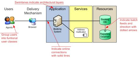 it system diagram image gallery system architecture