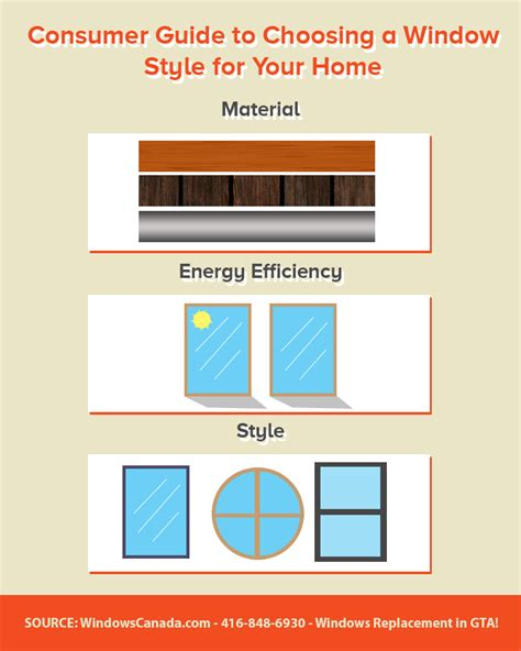 choosing windows consumer guide to selecting a window style for ajax home