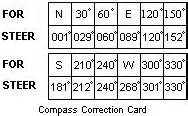 compass deviation card template pilot s web the aviators journal magnetism and the