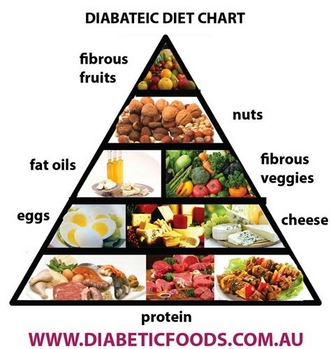 diabetic food diabetes association diet liss cardio workout