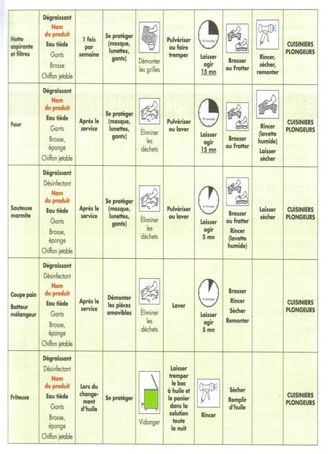 plan de nettoyage et de d駸infection cuisine haccp et s 233 curit 233 sanitaire des aliments pdf