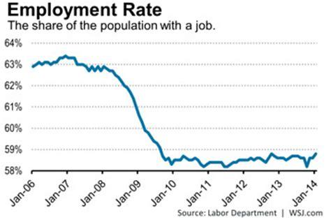 american job rate 2014 interpreting employment rate 171 economics 398 winter 2017