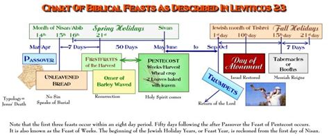 Calendar Days Meaning The Seven Feasts Of Israel Bible Org Blogs