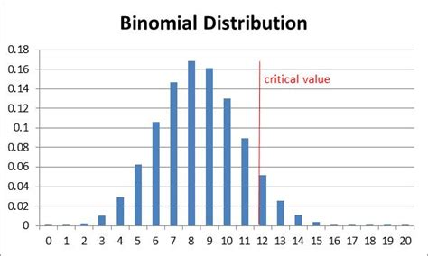 statistical power for the binomial distribution real