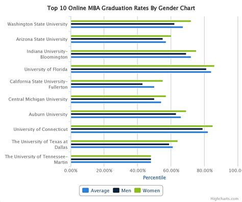 Gender Representation Top 10 Mba Programs by Top 10 Mba Comparison Graduation Rates
