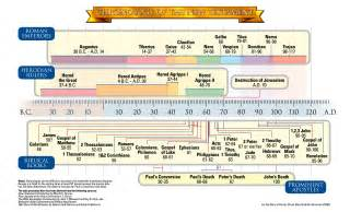 new testament chronology noah begat 3 sons