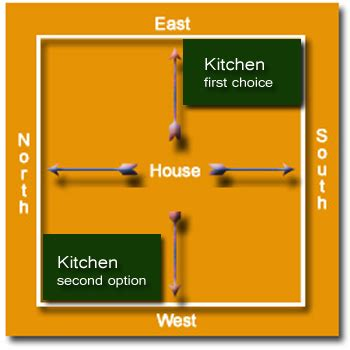 kitchen layout as per vastu kitchen vaastu tips vastu dosh remedies for kitchen