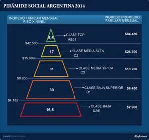 pir 225 mide social argentina s 243 lo x hoy
