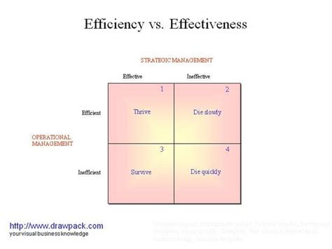 design effectiveness vs operating effectiveness efficiency vs effectiveness authorstream