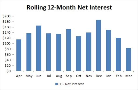 lending club – 2014 first quarter update writeyourownreality