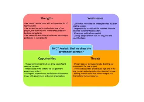 what is a swot analysis template sletemplatess