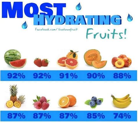 70 3 hydration plan flat stomach diet foods fruits that hydrate you the most