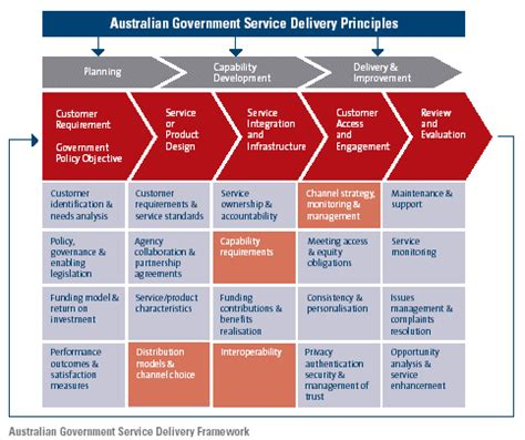 design framework for building services introduction delivering australian government services