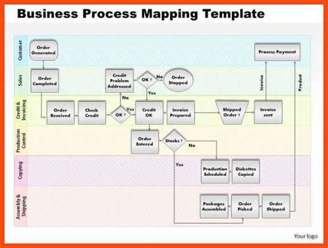 process mapping template program format