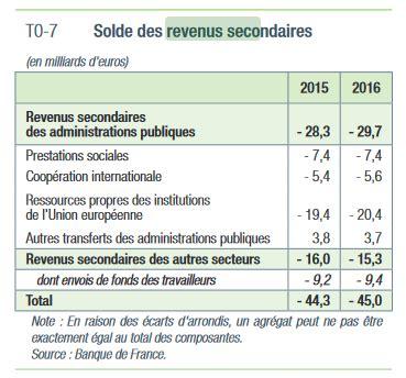 france: le déficit chronique de la balance des paiements