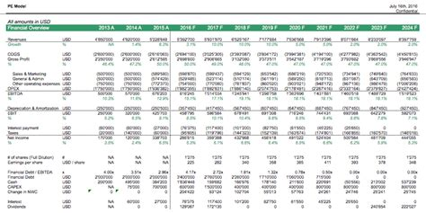 pe leveraged buyout model template efinancialmodels