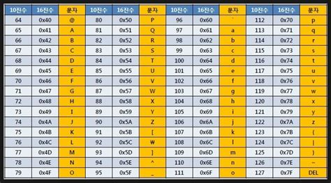 Java Ascii Table by