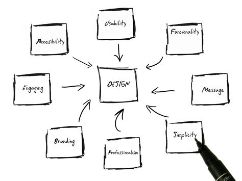 why design is important why is the website design important intagent