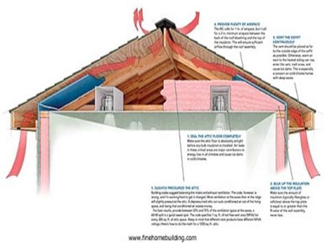 cathedral ceiling ventilation pin proper attic ventilation on