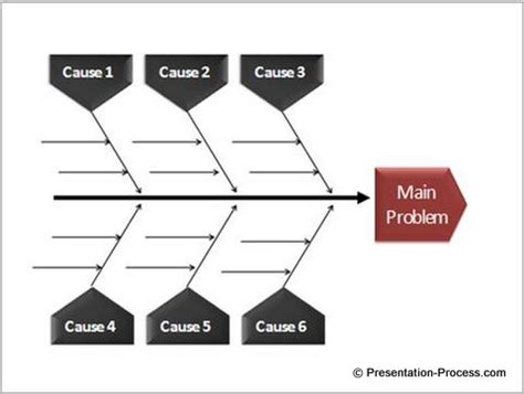 Easy Powerpoint Fishbone Diagram Tutorial Fishbone Analysis Ppt