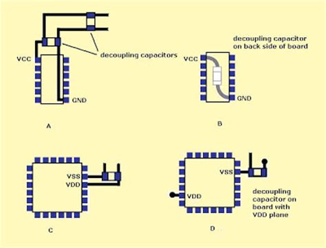 capacitor decoupling circuit pcb layout authority circuit board decoupling guidelines