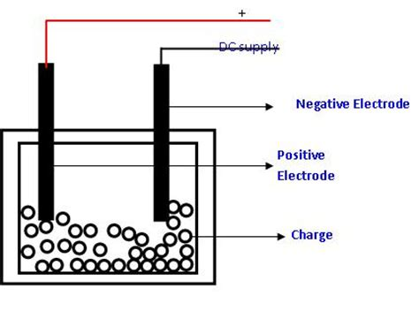 electric resistor heating a quot media to get quot all datas in electrical science resistance heating