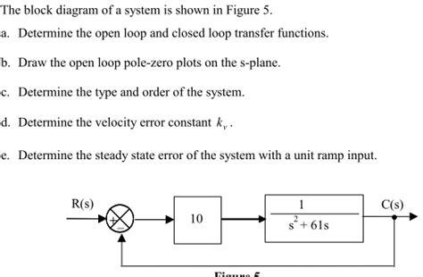 angular template loop open loop transfer function block diagram wiring diagrams