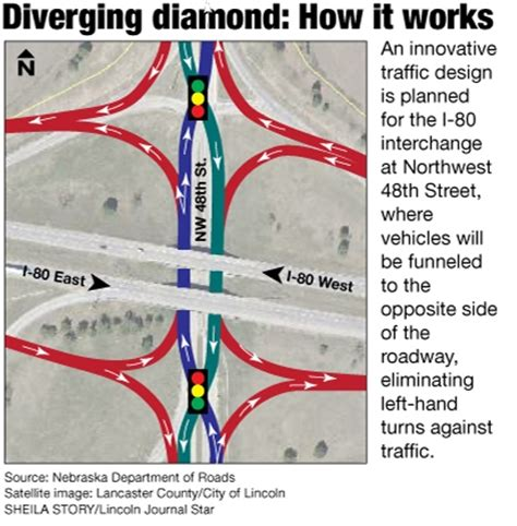 pattern works lincoln lincoln to get state s first diverging diamond interchange