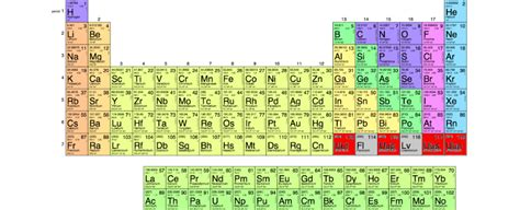 What Are The Rows Of A Periodic Table Called by The 7th Row Of The Periodic Table Is Finally Complete